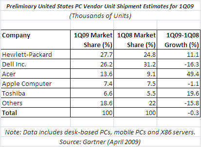 US PC Market Share